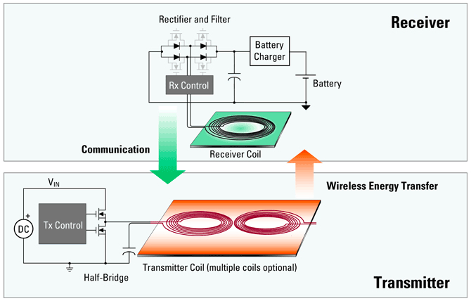 Example wireless charging system