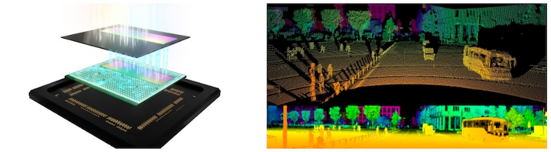Examples for Sony's stacked technology (left) and LiDAR point cloud (right)