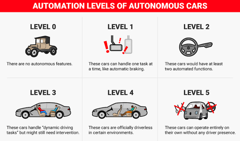 Explanation of the levels of automation
