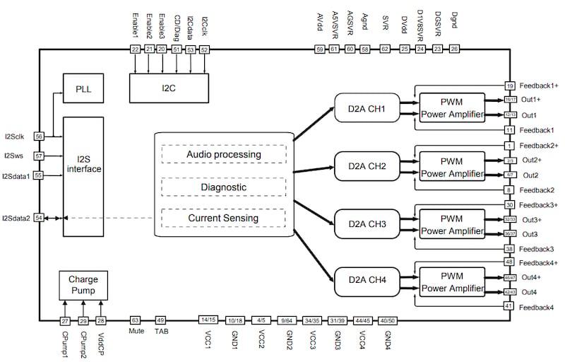 FDA901 block diagram