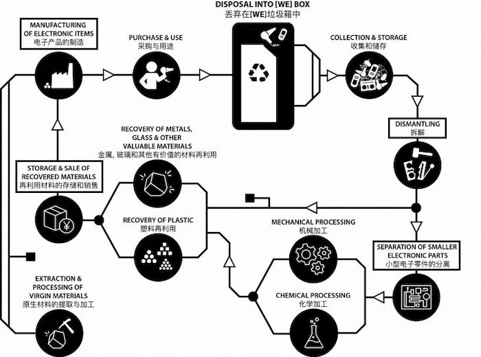 A general cycle for e-waste and its processing.