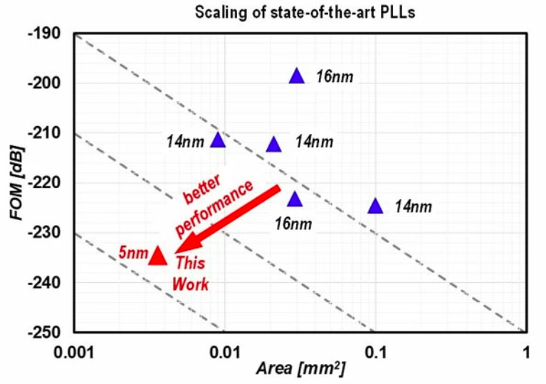 Comparison of FOM and area of PLLs in sub-20 nm CMOS processes