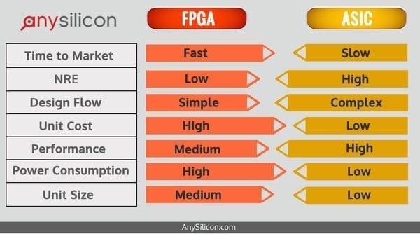 A general breakdown of FPGAs vs. ASICs.