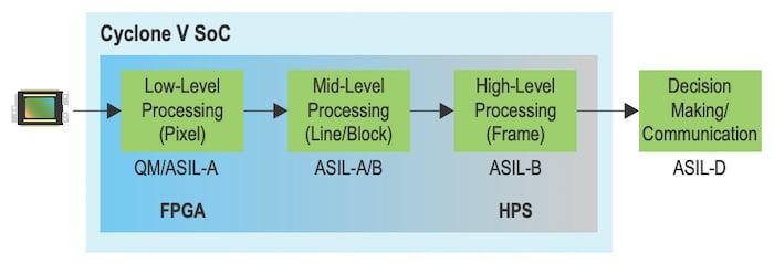 FPGA in mono-front camera ADAS