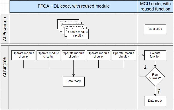 FPGA vs. MCU reuse