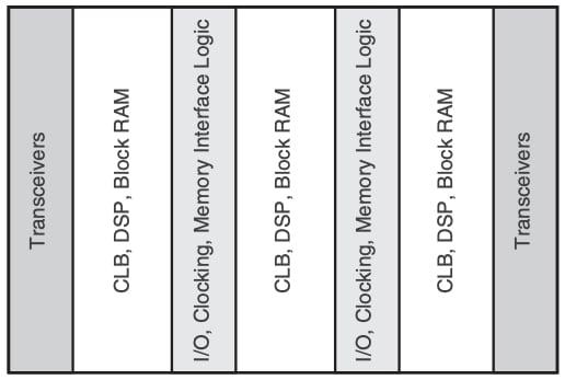 Alguns dos recursos colunares da família FPGA.
