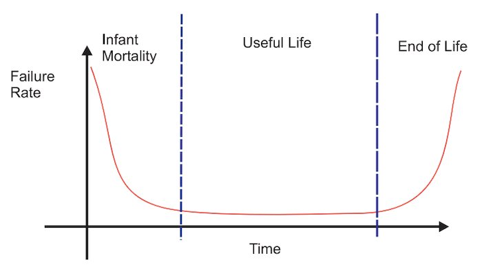 "Failure rate vs time, often referred to as a ""bathtub curve"""