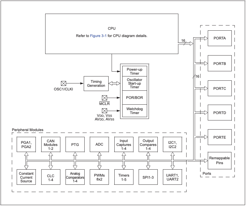 Family block diagram of dsPIC33EPXXXGS70X/80X