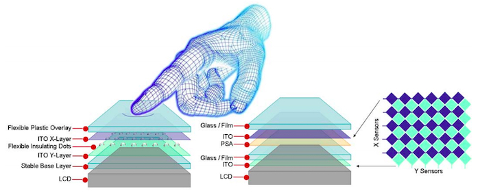 The layers of resistive screens (left) and capacitive screens (right).