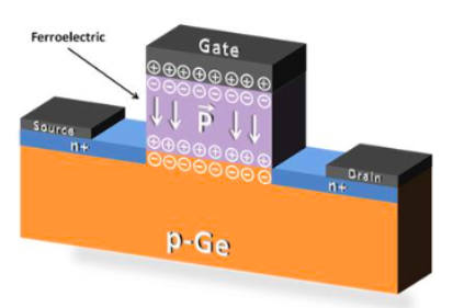 FeFET semiconductor layout