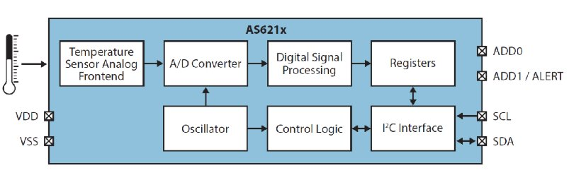 Block diagram of the AS621x family of temperature sensors