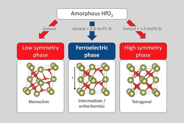 A diagram showing the ferroelectric phase of amorphous hafnium oxide.