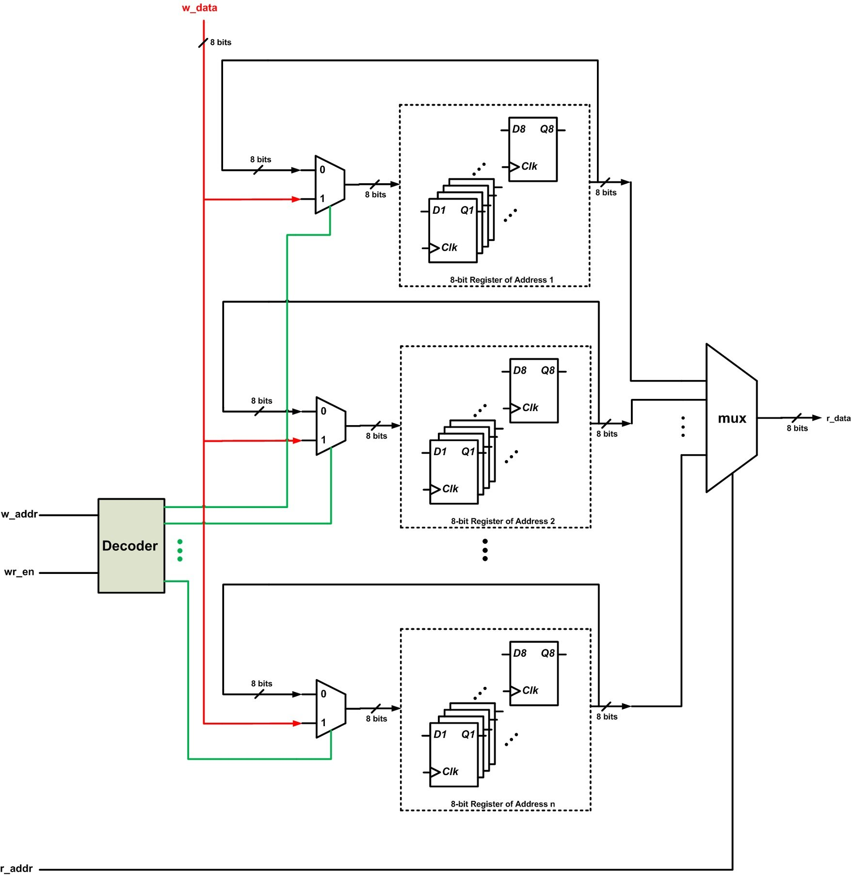 D Ff Circuit Diagram How To Reduce Power Consumption With Clock Gating Click Enlarge