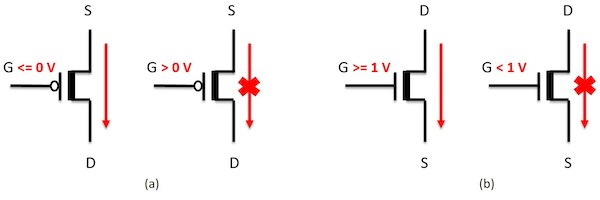 Conditional voltage propagation