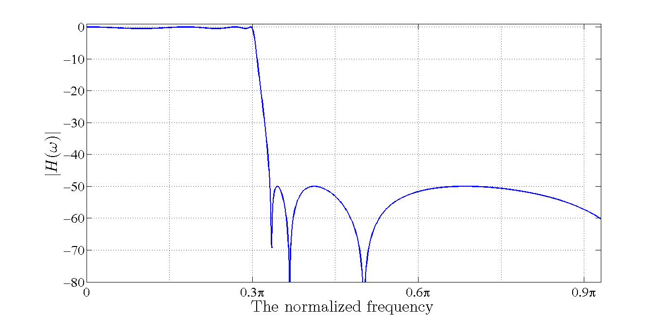 The Effect of Coefficient Quantization on the Performance of