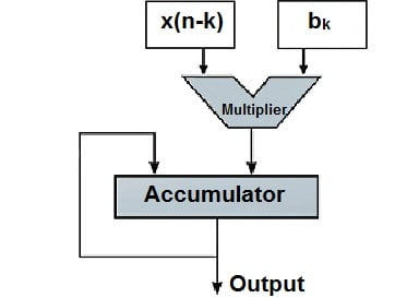 Circular Buffer: A Critical Element of Digital Signal Processors