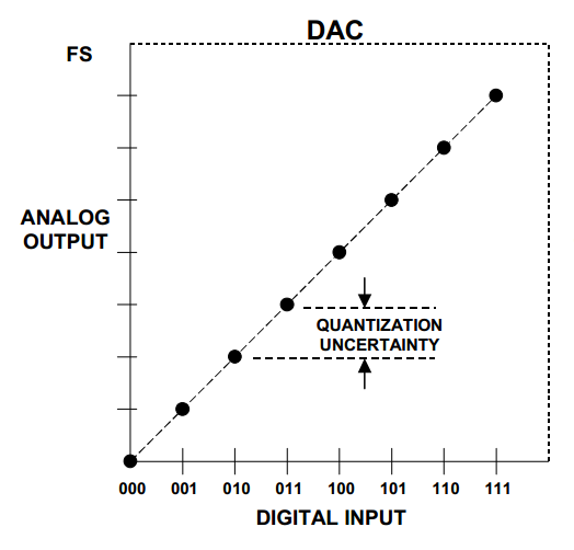 what are the dnl and inl specifications of a dac  non