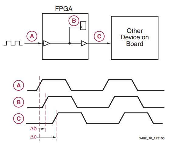 Clock Signal Management  Clock Resources Of Fpgas