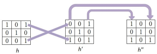 2D Convolution in Image Processing