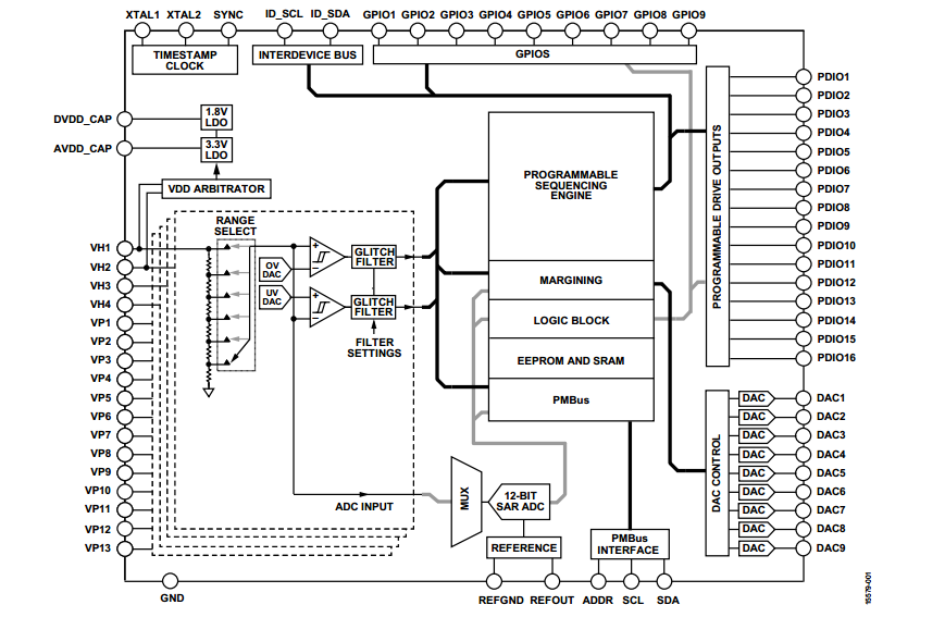 power supply monitoring and sequencing in a single chip  new power sequencer from analog devices