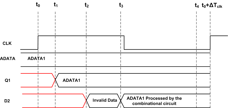 Clock Signals in FPGA Design: Data Path Maximal Clock Rates and the