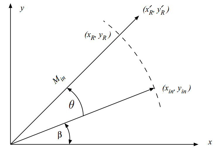 An Introduction to the CORDIC Algorithm