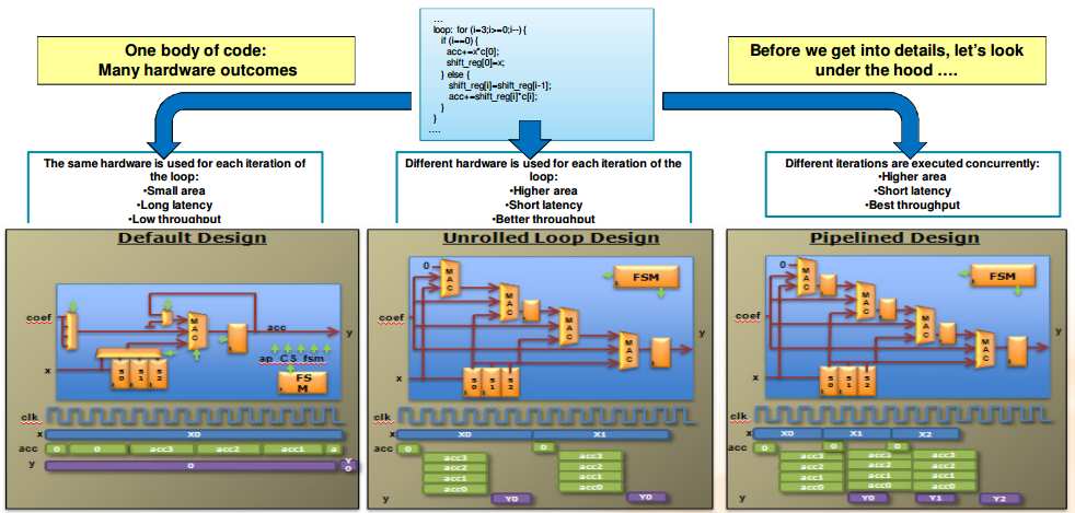 FPGA Design Software: An Overview of Time-to-Integration