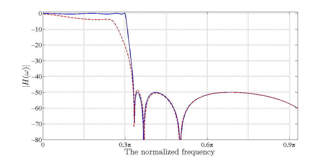 The Effect of Coefficient Quantization on the Performance of a