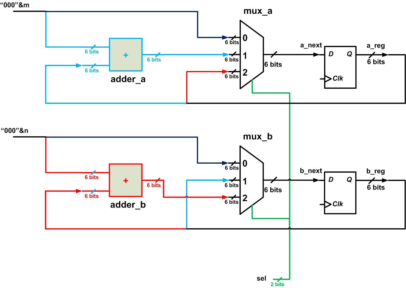 How To Write The Vhdl Description Of A Simple Algorithm Data Path Figure 3 Circuit Schematic