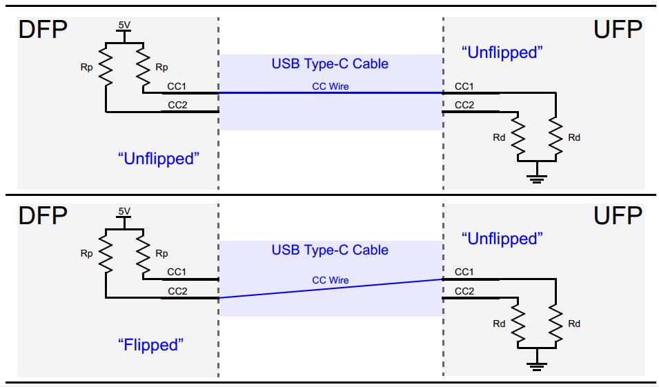 Guide To Usb C Pinout And Features Technical Articles