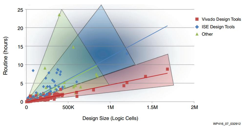 Design Implementation in the Xilinx Vivado Design Suite - News