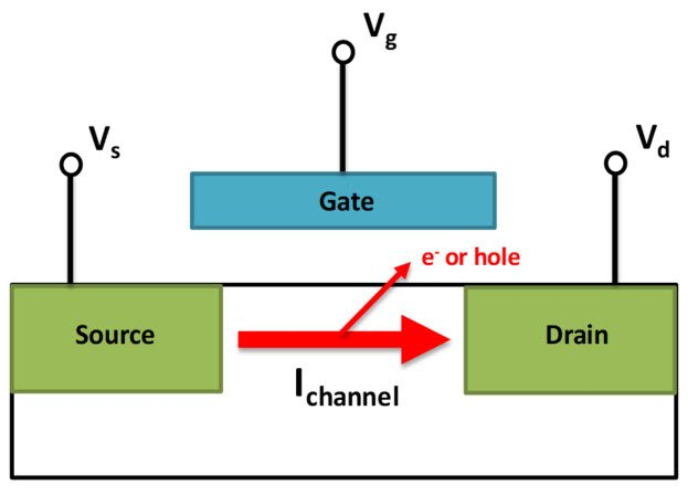 In HCI, channel current gets injected into gate oxide.