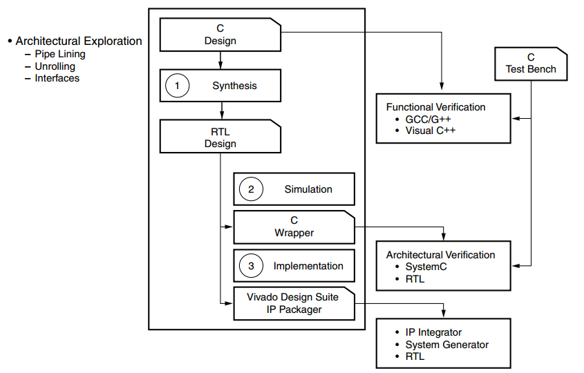 FPGA Design Software: An Overview of Time-to-Integration Features in