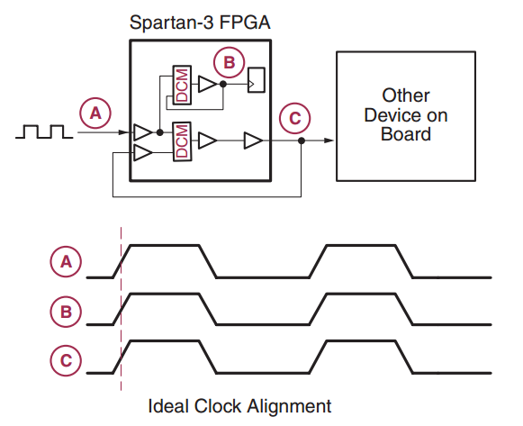 clock signal management  clock resources of fpgas