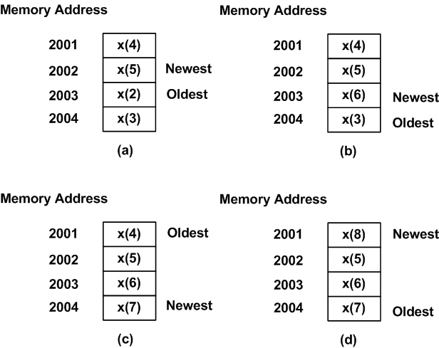 Circular Buffer: A Critical Element of Digital Signal Processors