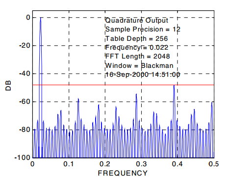 DDS output spectrum 1