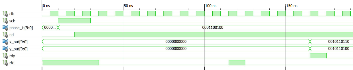 Use the Xilinx CORDIC Core to Easily Generate Sine and