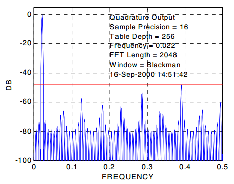 DDS output spectrum 2