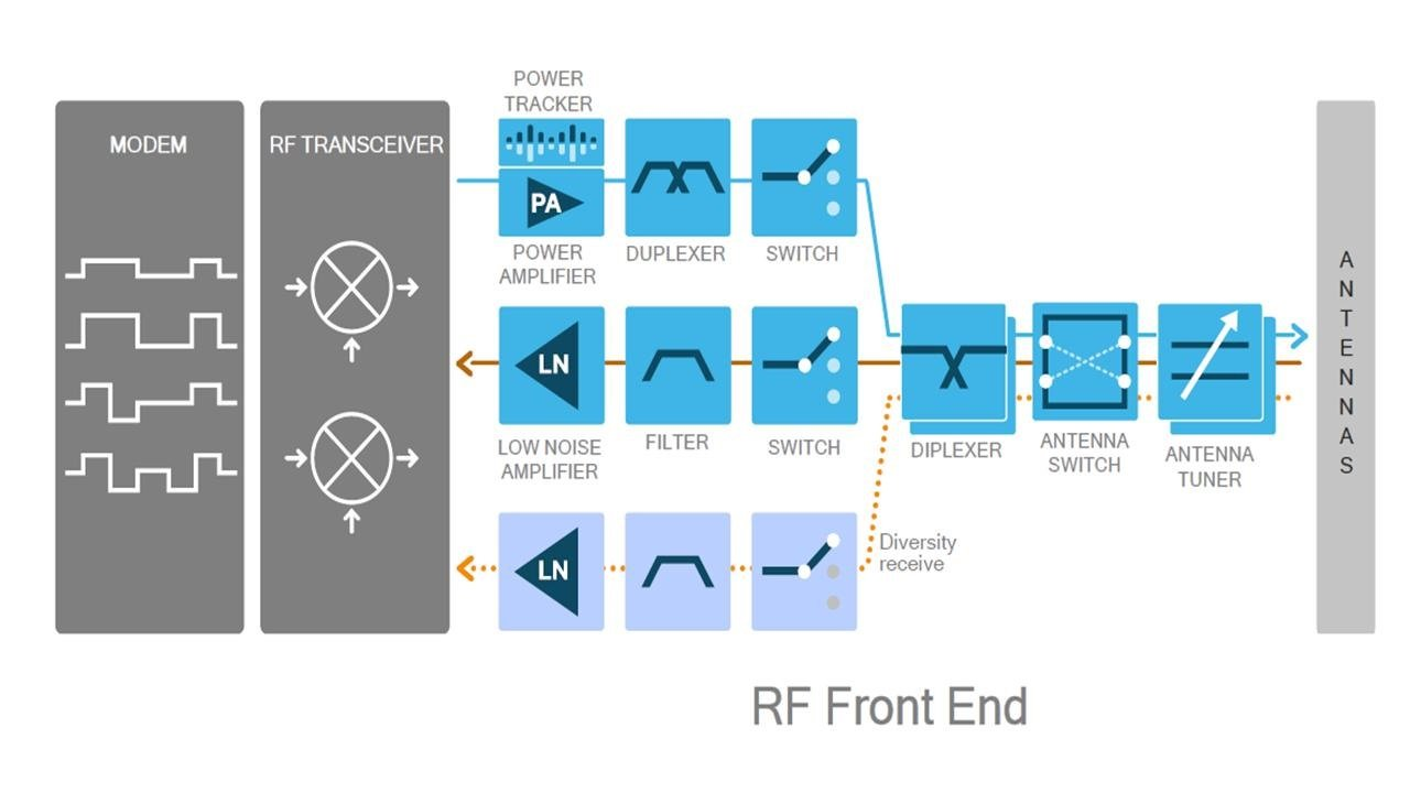 The RF Platformization for the 5G and IoT Designs