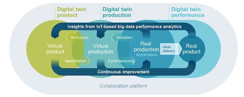 Digital twins can be of product, production, or performance. These digital twins feed each other for insights and continuous improvement.