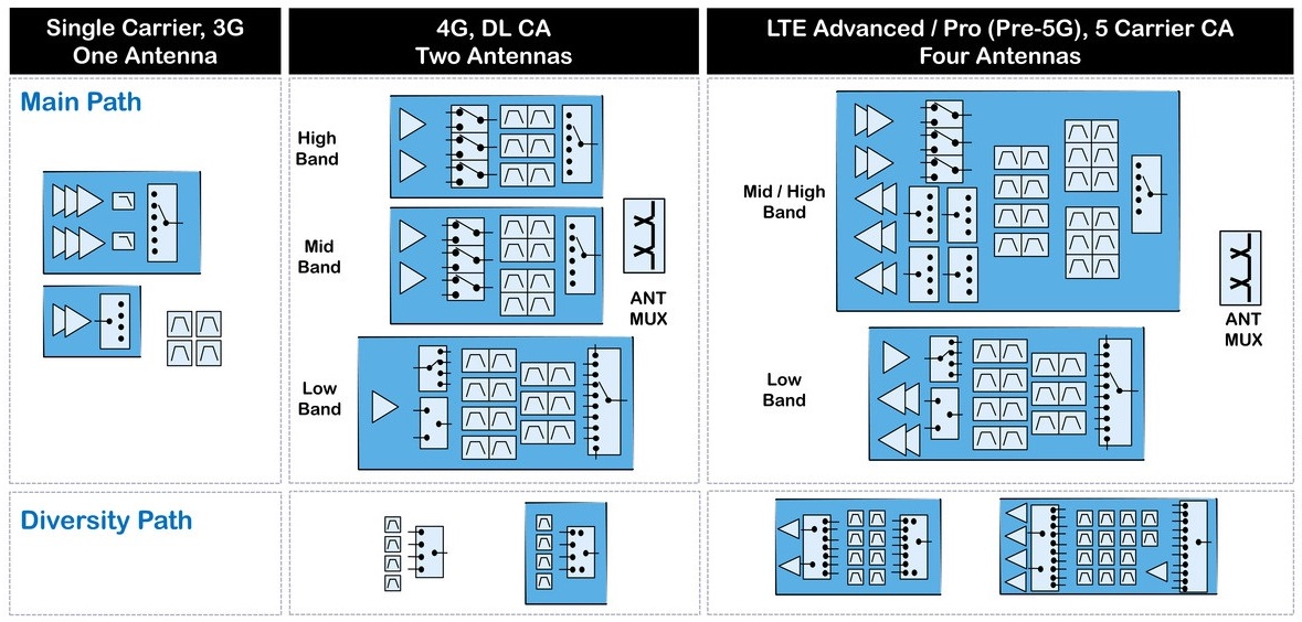 The Rf Platformization For The 5g And Iot Designs News