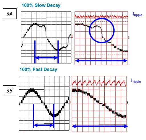 Figure 3A. Slow decay can produce distortion when current in load is decreasing. Figure 3B. Fast decay causes large ripple current, which can result in vibration and audible noise.
