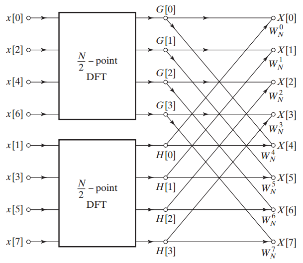 The flow graph of breaking an eight-point DFT into two four-point ones