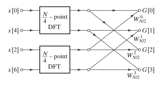 The flow graph of breaking a four-point DFT into two two-point ones