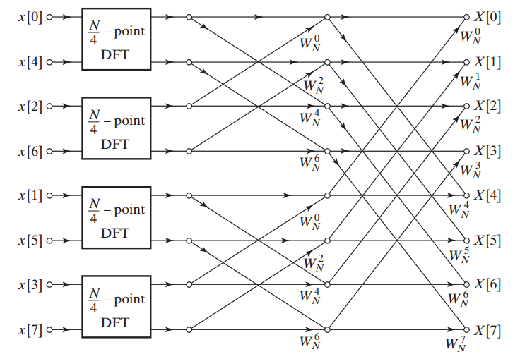 The flow graph to calculate an eight-point DFT using four two-point ones
