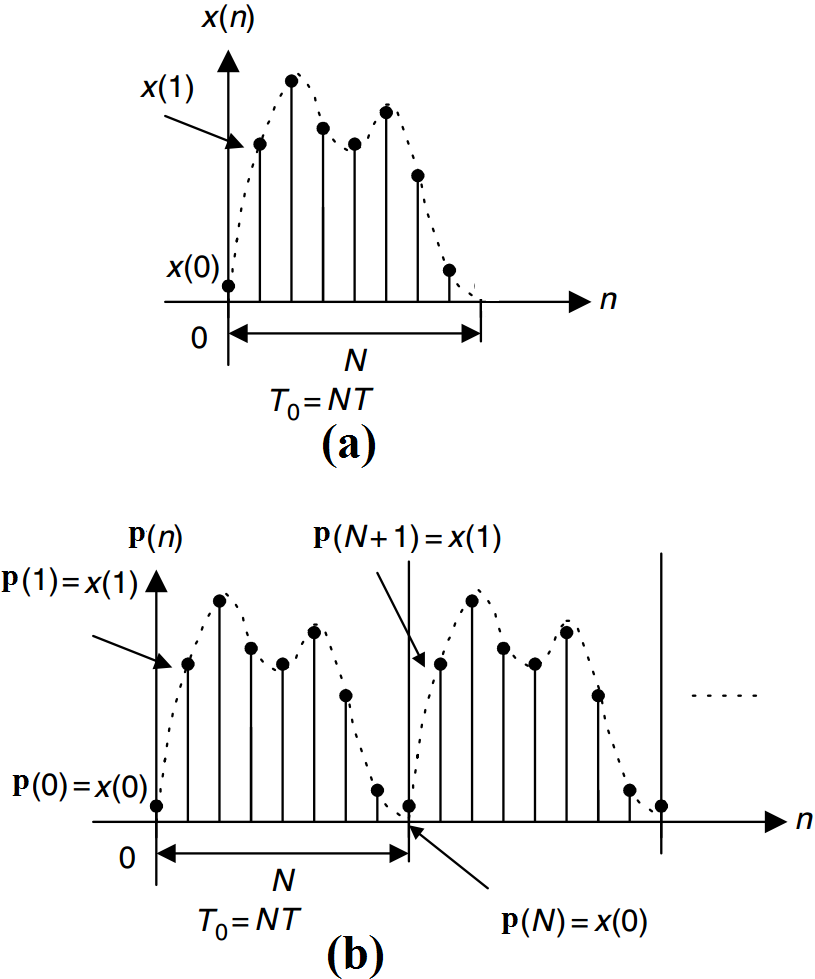 (a)The finite-duration sequence, x(n), to be analyzed. (b) The periodic signal obtained from x(n)