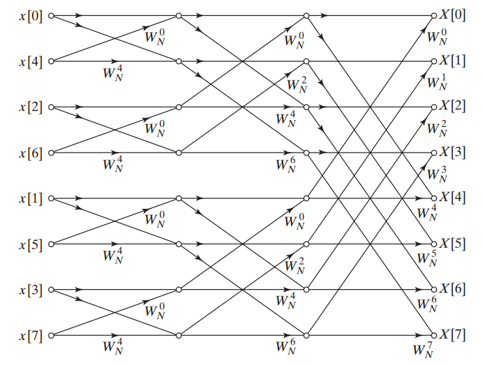 The decimation-in-time based structure to compute an eight-point DFT