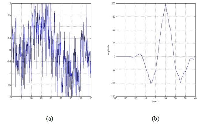 Understanding Correlation