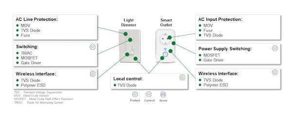 Recommended protection and control components for smart light dimmers and smart power outlets.