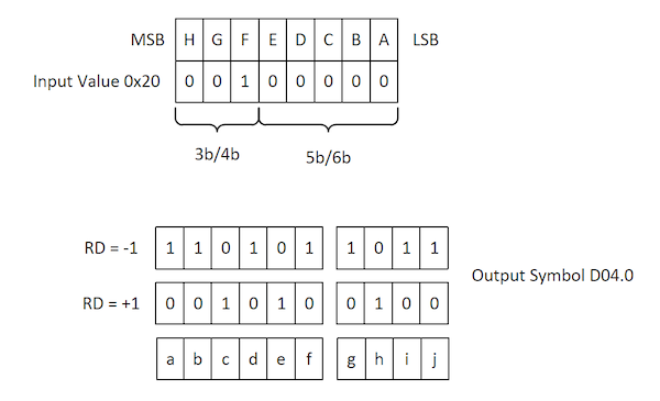an example of 8B/10B coding in which 8-bit value 0x20 is encoded to the D.04.0 10-bit symbol.